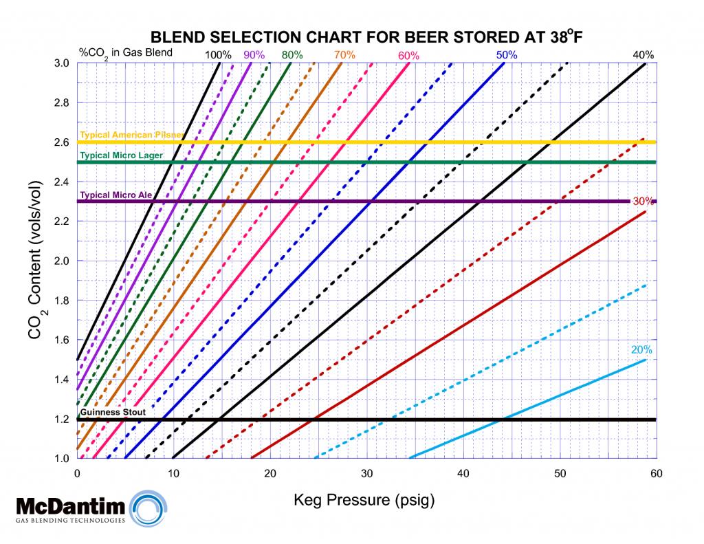McDantim Gas Blend Chart