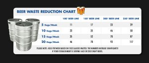 Beer Waste Reduction Chart